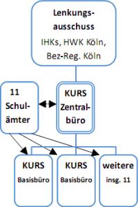 Organigram KURS